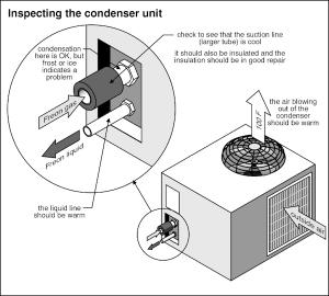HVAC Home Inspection Checklist